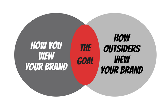 how your brand is viewed